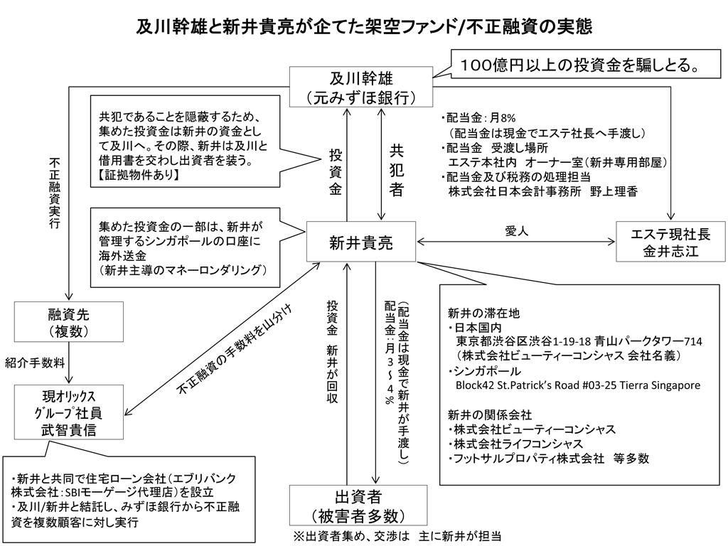 評判 噂 うわさ 内部告発 みずほ塚本会長と佐藤頭取辞任で終われない 大金を右から左に動かす及川